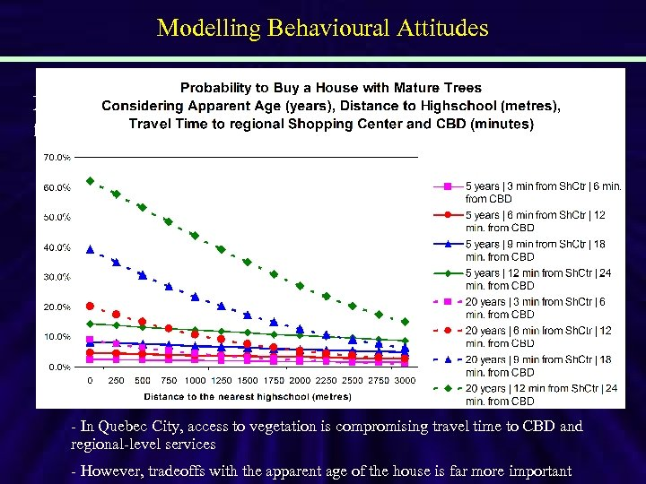 Modelling Behavioural Attitudes Major findings - In Quebec City, access to vegetation is compromising