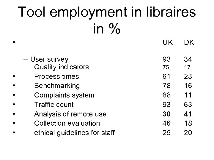 Tool employment in libraires in % • • UK – User survey Quality indicators