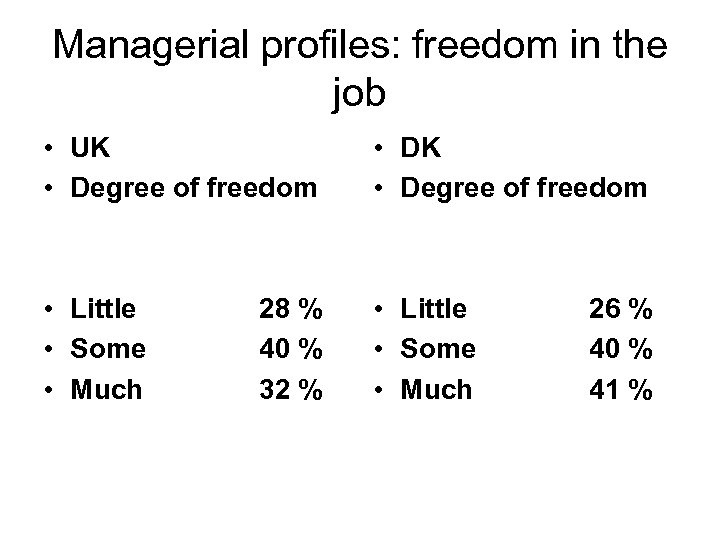 Managerial profiles: freedom in the job • UK • Degree of freedom • DK