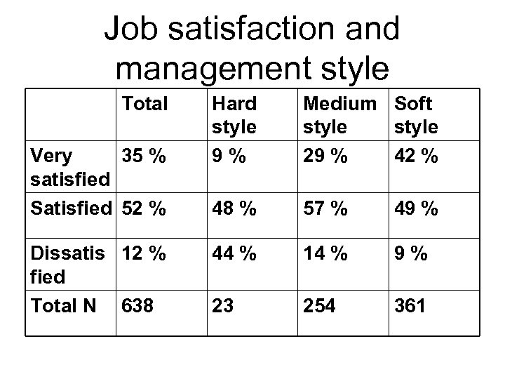 Job satisfaction and management style Total Very 35 % satisfied Satisfied 52 % Dissatis