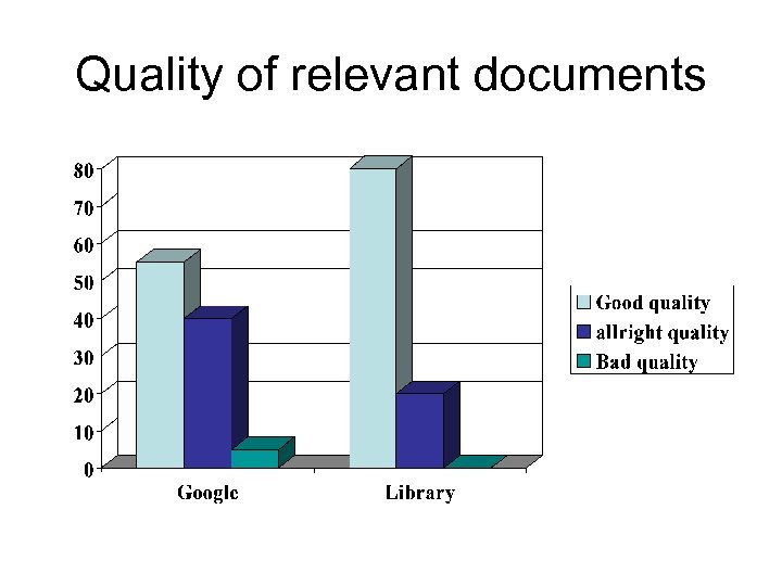 Quality of relevant documents