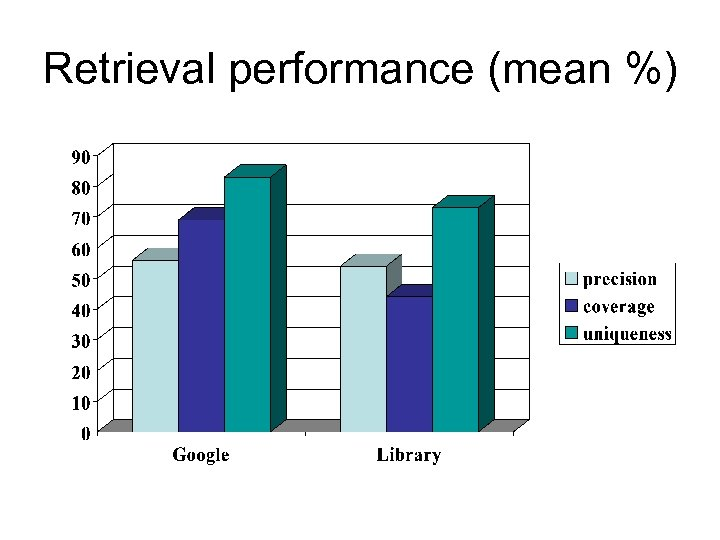 Retrieval performance (mean %)
