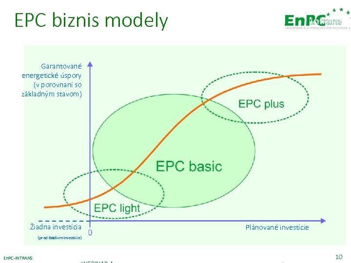 EPC biznis modely Garantované energetické úspory (v porovnaní so základným stavom) Žiadna investícia (pred