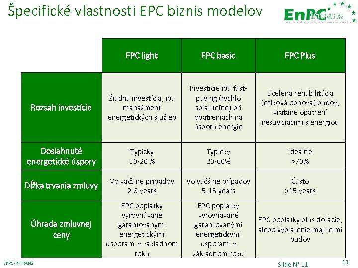 Špecifické vlastnosti EPC biznis modelov EPC light EPC basic EPC Plus Rozsah investície Žiadna