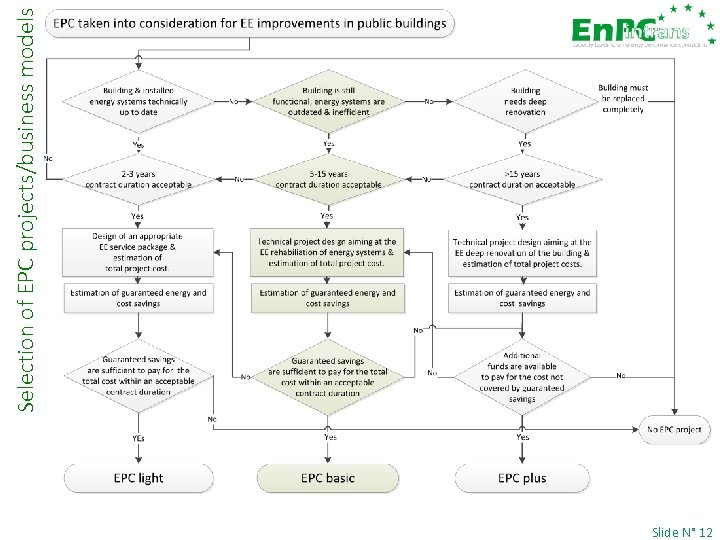 Slide N° 12 Selection of EPC projects/business models