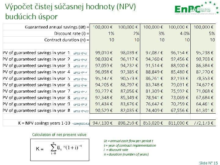 Výpočet čistej súčasnej hodnoty (NPV) budúcich úspor Calculation of net present value üt =