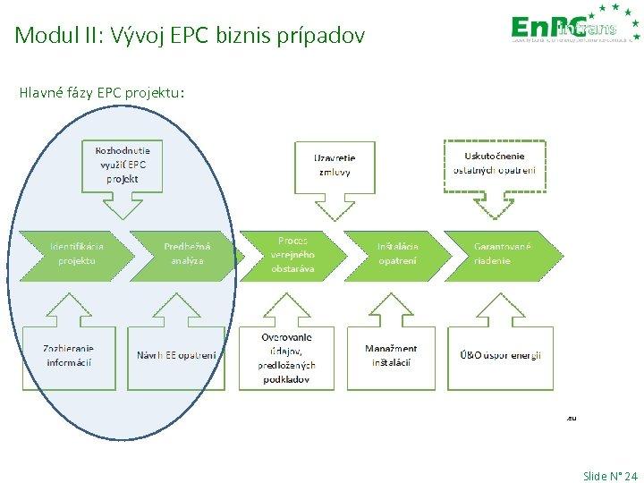 Modul II: Vývoj EPC biznis prípadov Hlavné fázy EPC projektu: Source of the underlying