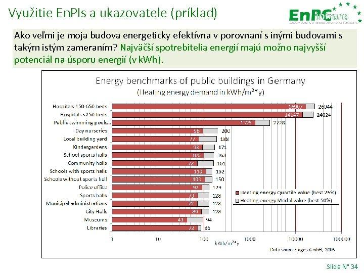 Využitie En. PIs a ukazovatele (príklad) Ako veľmi je moja budova energeticky efektívna v