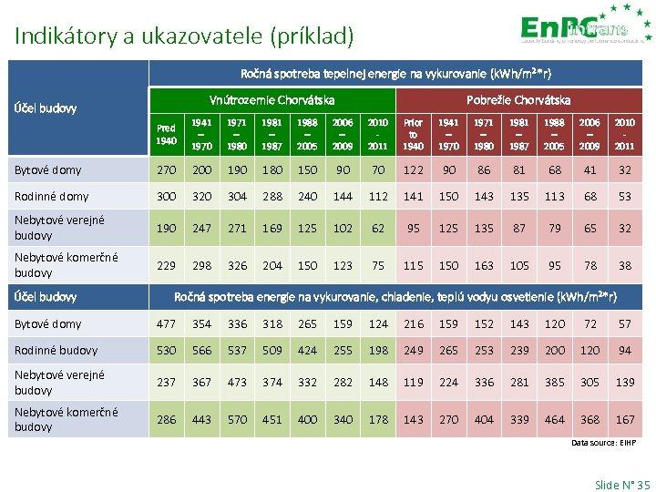 Indikátory a ukazovatele (príklad) Ročná spotreba tepelnej energie na vykurovanie (k. Wh/m²*r) Vnútrozemie Chorvátska