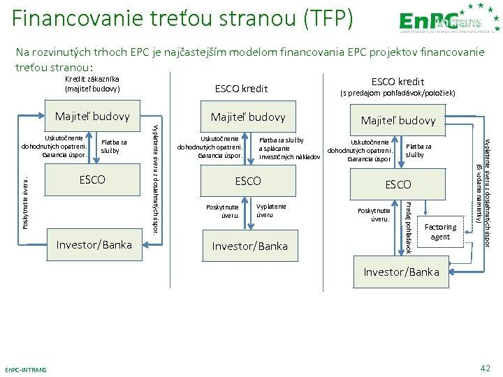 Financovanie treťou stranou (TFP) Na rozvinutých trhoch EPC je najčastejším modelom financovania EPC projektov