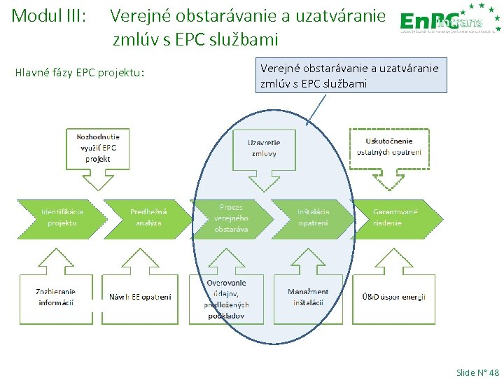 Modul III: Verejné obstarávanie a uzatváranie zmlúv s EPC službami Hlavné fázy EPC projektu: