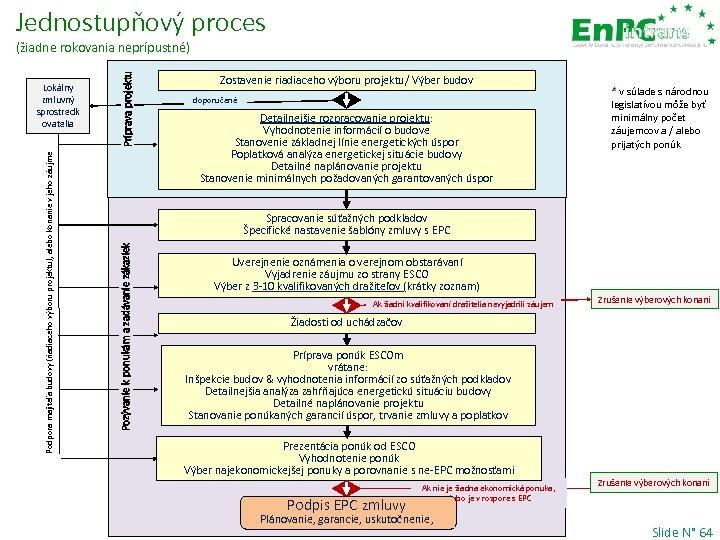 Jednostupňový proces Zostavenie riadiaceho výboru projektu/ Výber budov doporučené Detailnejšie rozpracovanie projektu: Vyhodnotenie informácií