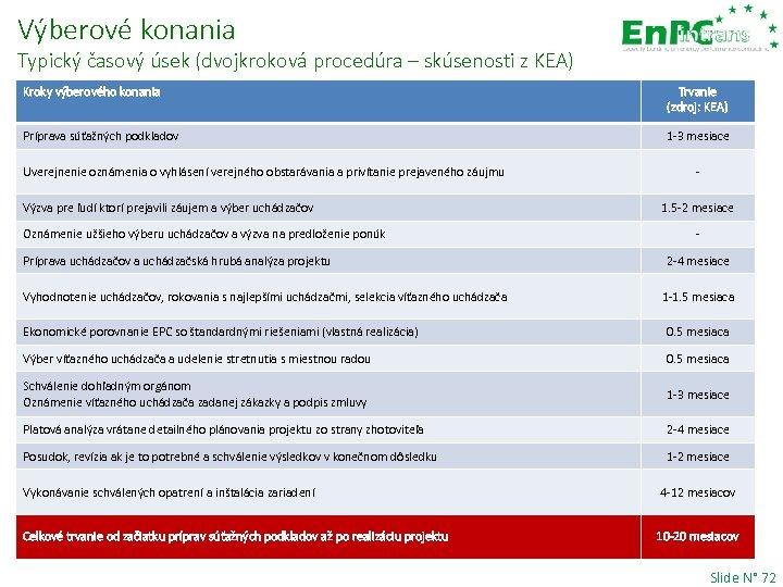 Výberové konania Typický časový úsek (dvojkroková procedúra – skúsenosti z KEA) Kroky výberového konania
