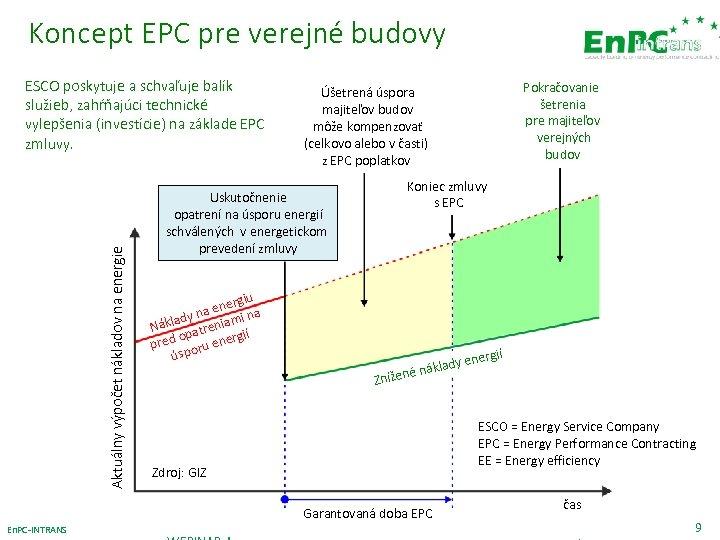 Koncept EPC pre verejné budovy Aktuálny výpočet nákladov na energie ESCO poskytuje a schvaľuje