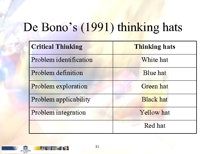 De Bono's (1991) thinking hats Critical Thinking hats Problem identification White hat Problem definition
