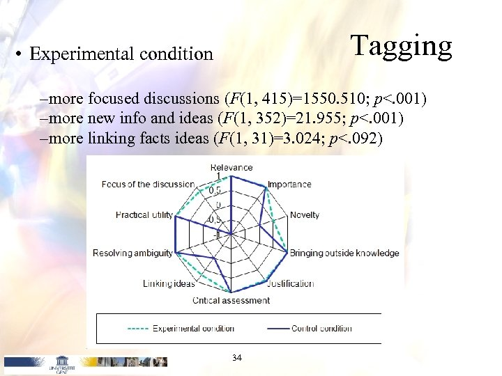 Tagging • Experimental condition – more focused discussions (F(1, 415)=1550. 510; p<. 001) –
