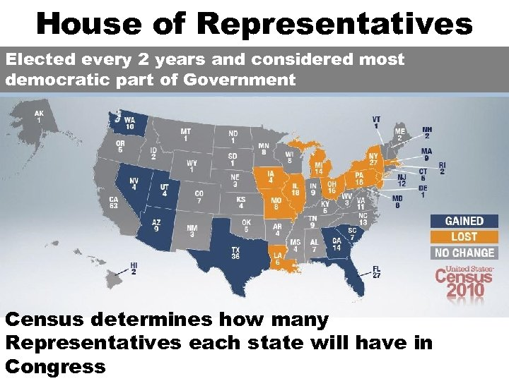 House of Representatives Elected every 2 years and considered most democratic part of Government