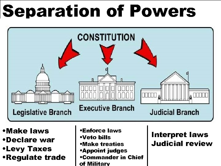Separation of Powers • Make laws • Declare war • Levy Taxes • Regulate