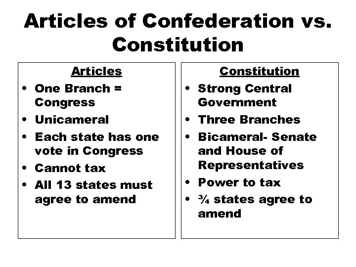 Articles of Confederation vs. Constitution • • • Articles One Branch = Congress Unicameral