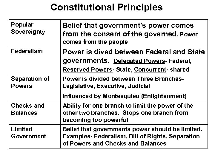 Constitutional Principles Popular Sovereignty Belief that government's power comes from the consent of the