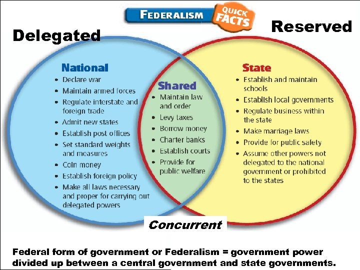 Reserved Delegated Concurrent Federal form of government or Federalism = government power divided up