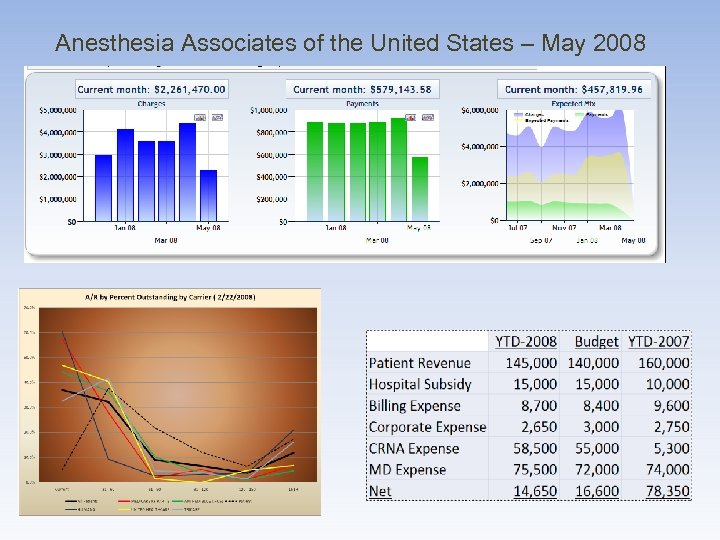 Anesthesia Associates of the United States – May 2008