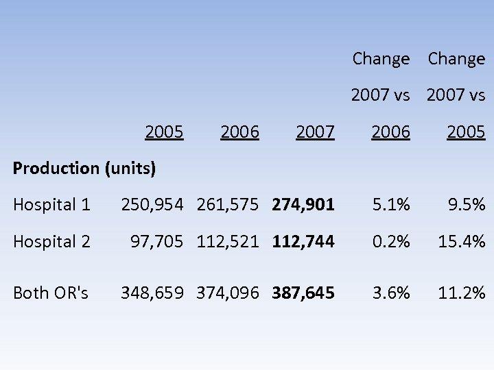 Change 2007 vs 2005 2006 2007 2006 2005 Hospital 1 250, 954 261, 575