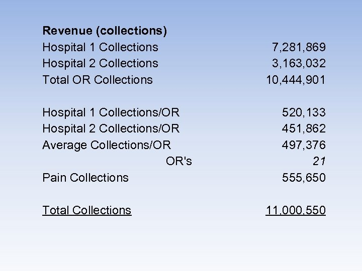 Revenue (collections) Hospital 1 Collections Hospital 2 Collections Total OR Collections Hospital 1 Collections/OR