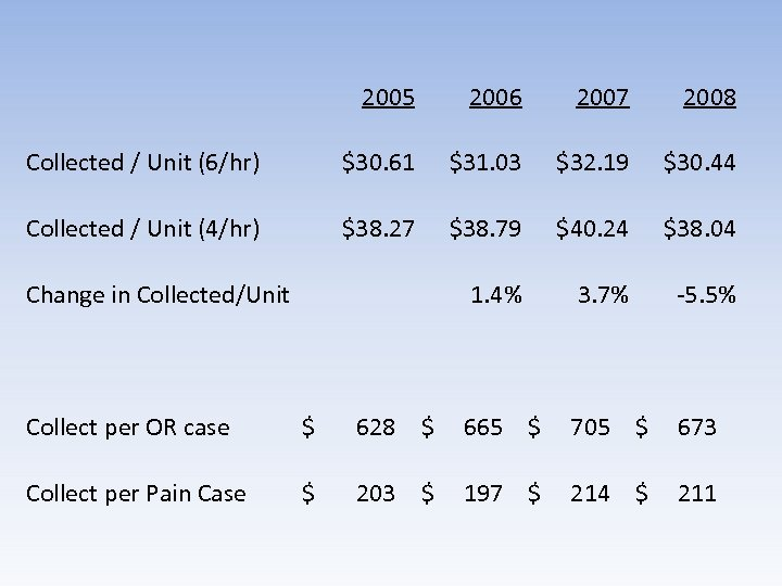 2005 2006 2007 2008 Collected / Unit (6/hr) $30. 61 $31. 03 $32. 19