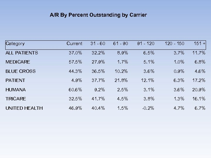 A/R By Percent Outstanding by Carrier Category Current 31 - 60 61 - 90