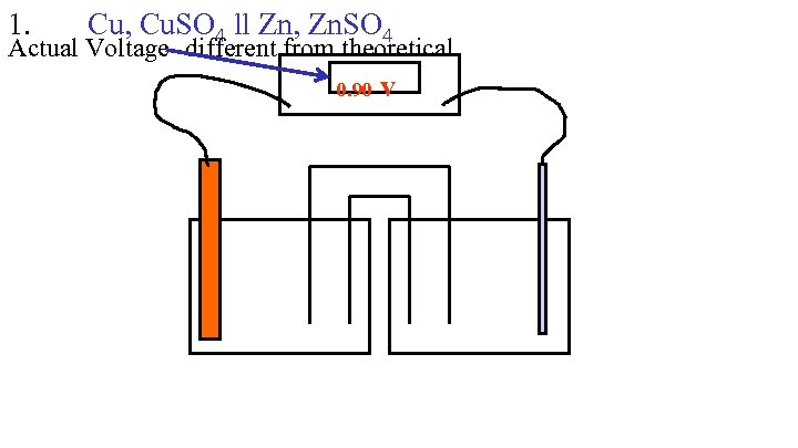1. Cu, Cu. SO 4 ll Zn, Zn. SO 4 Actual Voltage- different from