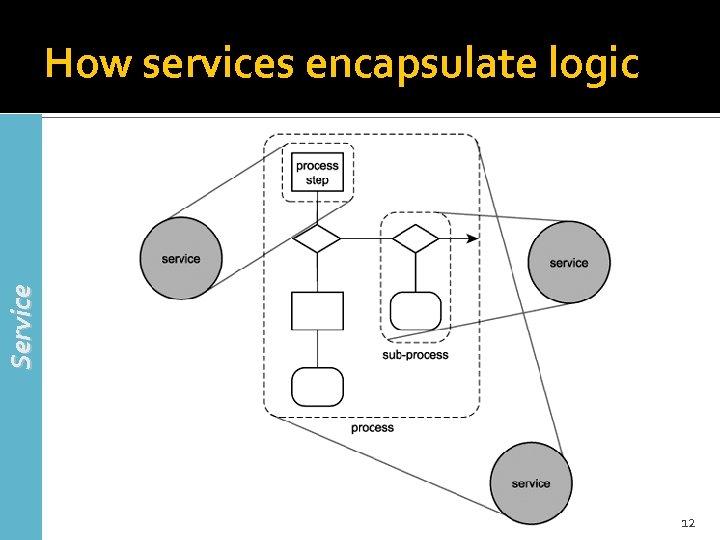 Service How services encapsulate logic 12