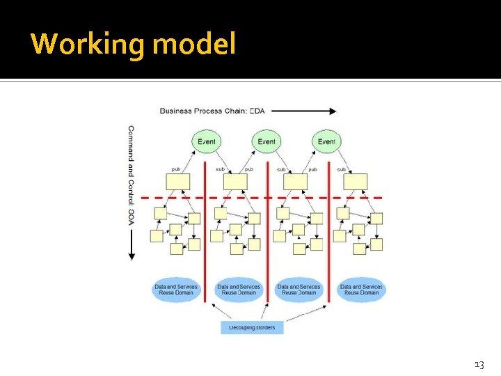Working model 13