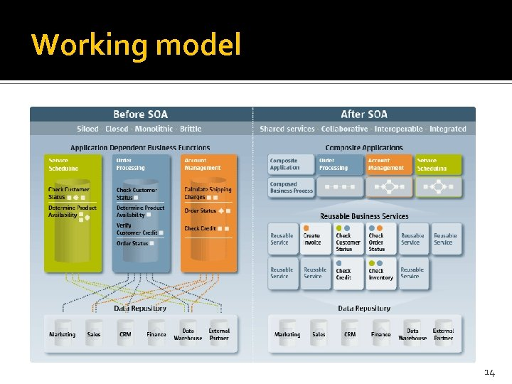 Working model 14