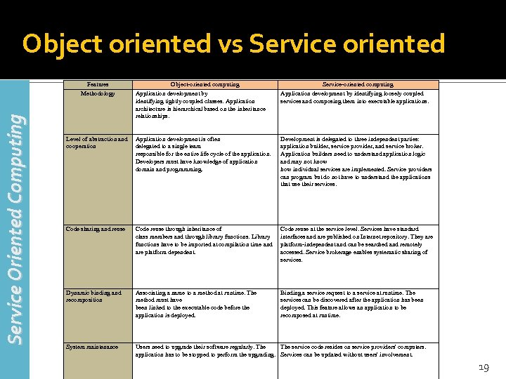 Object oriented vs Service oriented Service Oriented Computing Features Methodology Object-oriented computing Application development