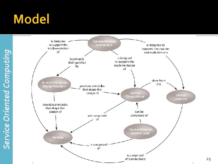 Service Oriented Computing Model 25