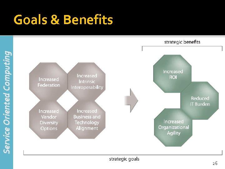 Service Oriented Computing Goals & Benefits 26