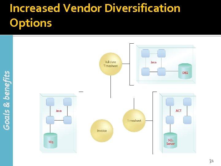 Goals & benefits Increased Vendor Diversification Options 31