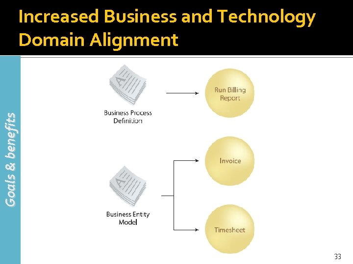 Goals & benefits Increased Business and Technology Domain Alignment 33