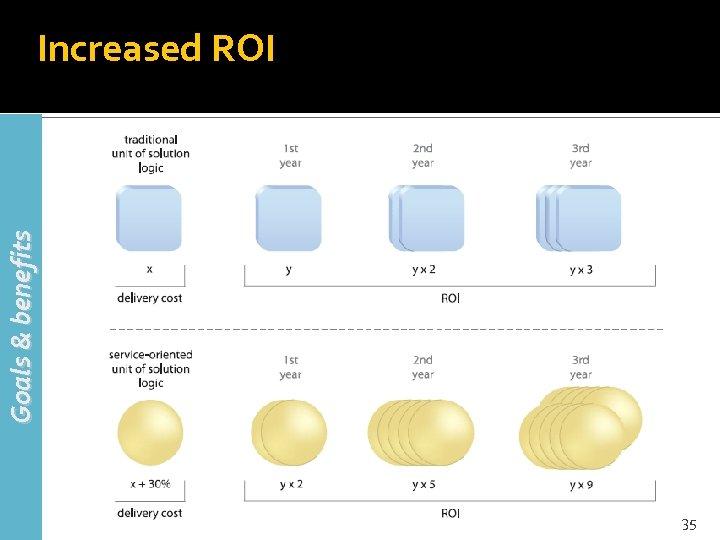 Goals & benefits Increased ROI 35