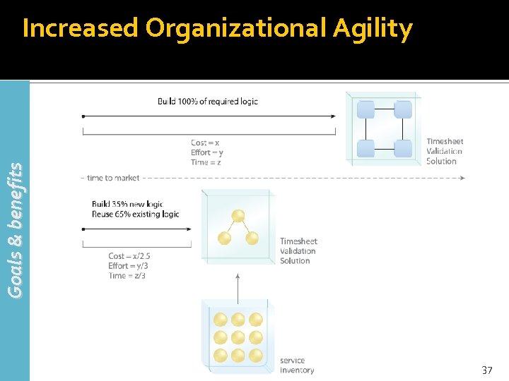 Goals & benefits Increased Organizational Agility 37