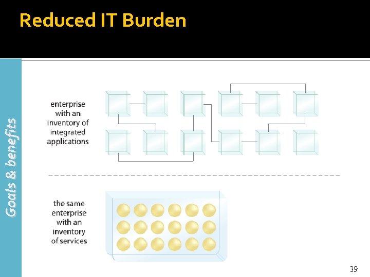 Goals & benefits Reduced IT Burden 39