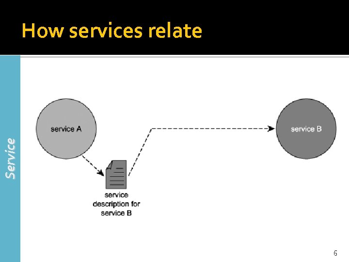 Service How services relate 6