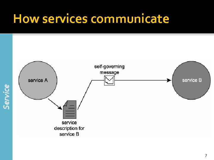 Service How services communicate 7