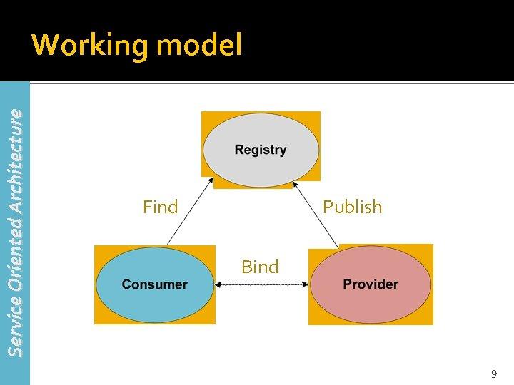 Service Oriented Architecture Working model Find Publish Bind 9