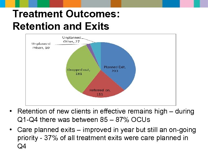 Treatment Outcomes: Retention and Exits • Retention of new clients in effective remains high