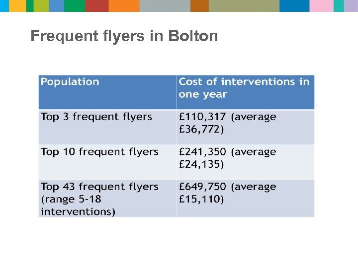 Frequent flyers in Bolton