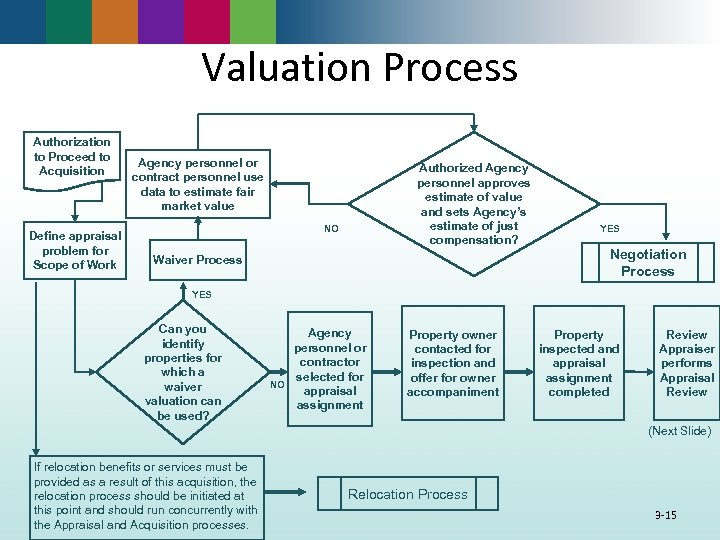 Valuation Process Authorization to Proceed to Acquisition Define appraisal problem for Scope of Work