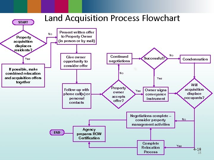 START Property acquisition displaces residents? Land Acquisition Process Flowchart No Present written offer to
