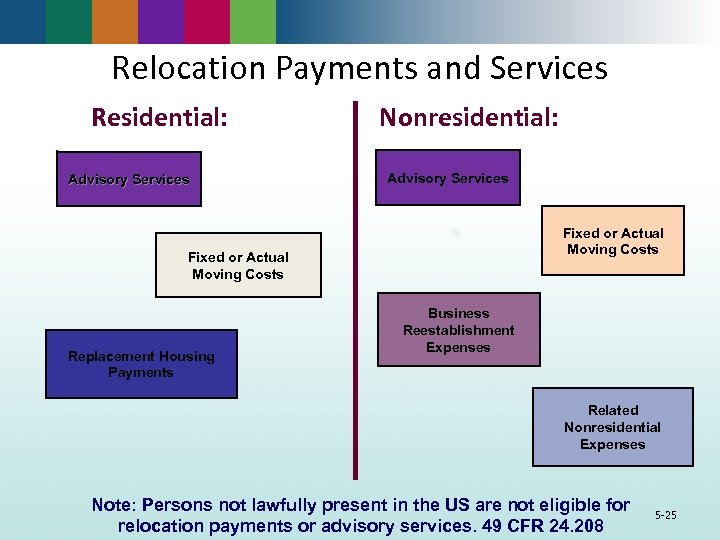 Relocation Payments and Services Residential: Advisory Services Nonresidential: Advisory Services Fixed or Actual Moving